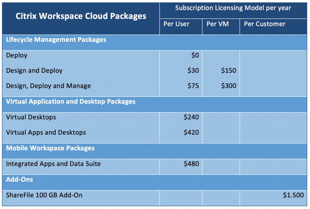 Build, connect and extend to the cloud with Citrix Workspace